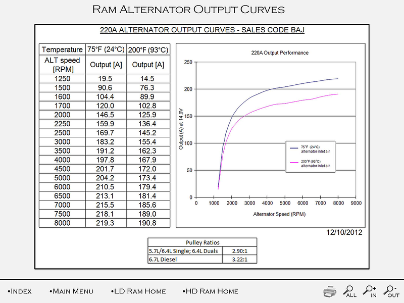 Standard 180 Amp Alternator Output | Ram Promaster Forum